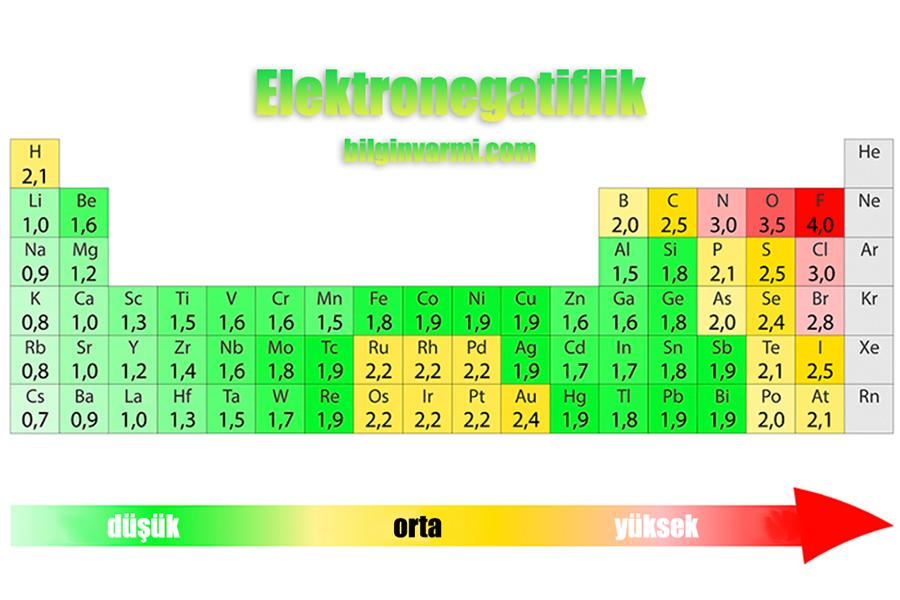 Elektronegatiflik Nedir ?